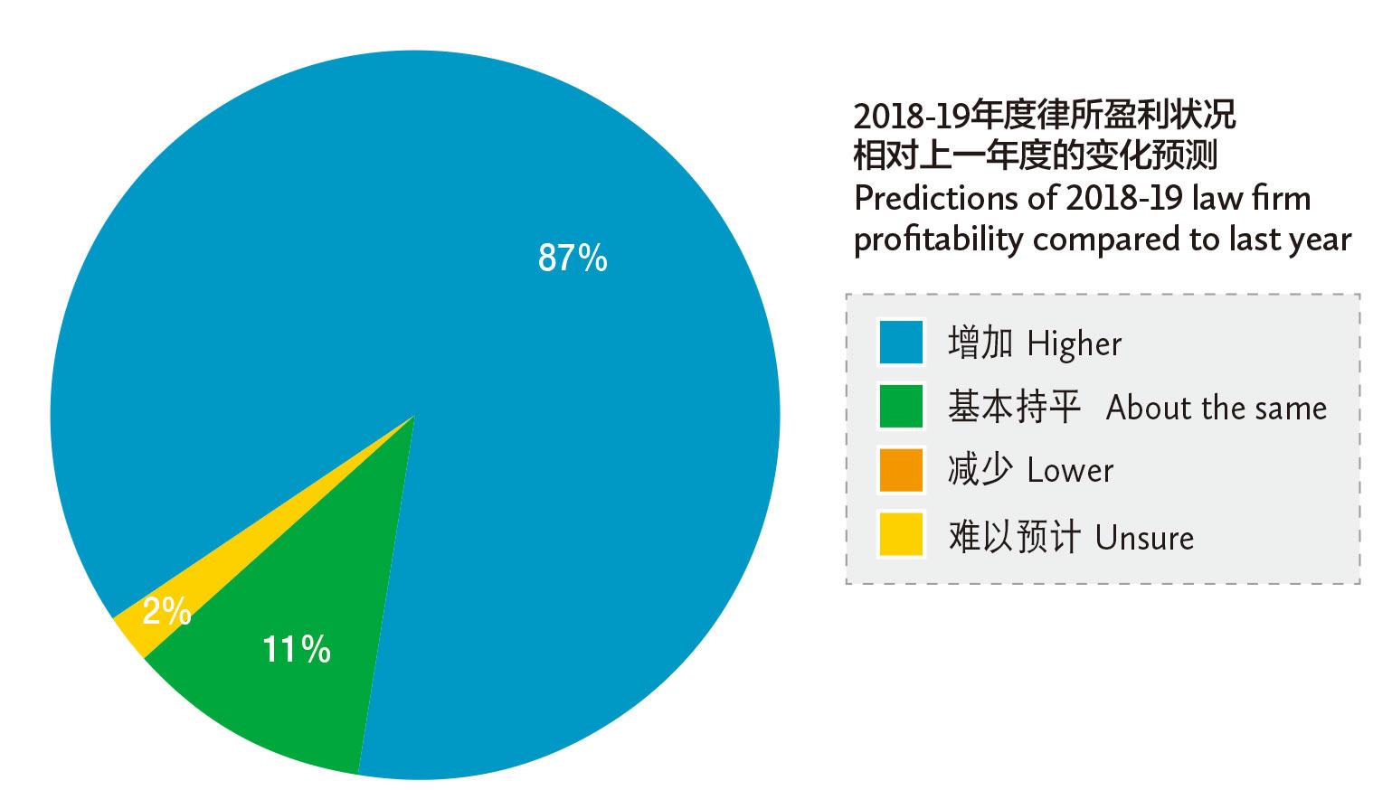 2018-19年度律所盈利状况-相对上一年度的变化预测-Predictions-of-2018-19-law-firm-profitability-compared-to-last-year
