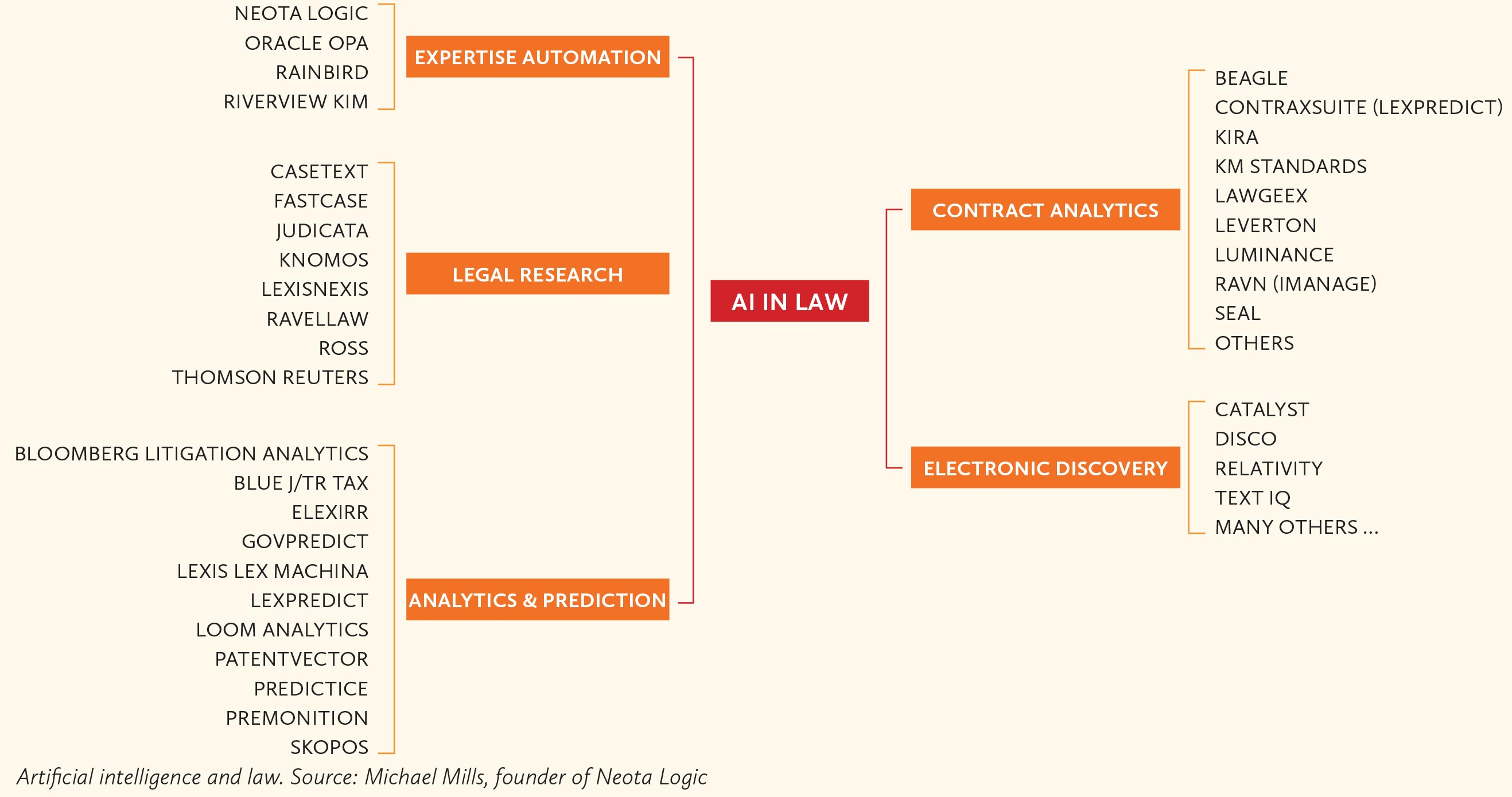 Artificial-intelligence-and-law-Michael-Mills,-founder-of-Neota-Logic