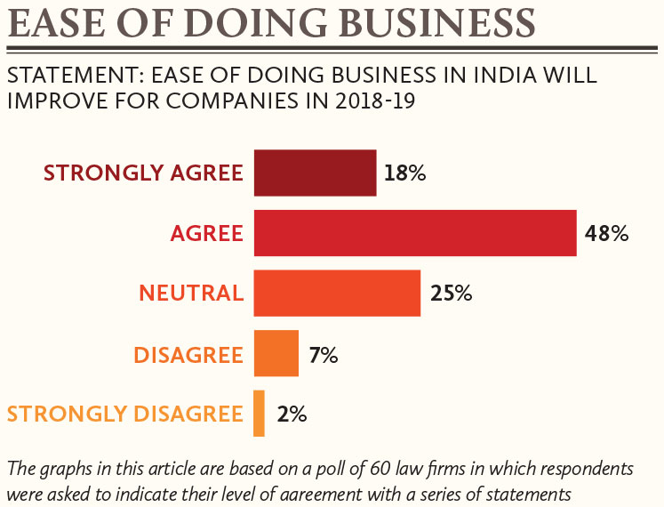 Ease-of-doing-business-in-India