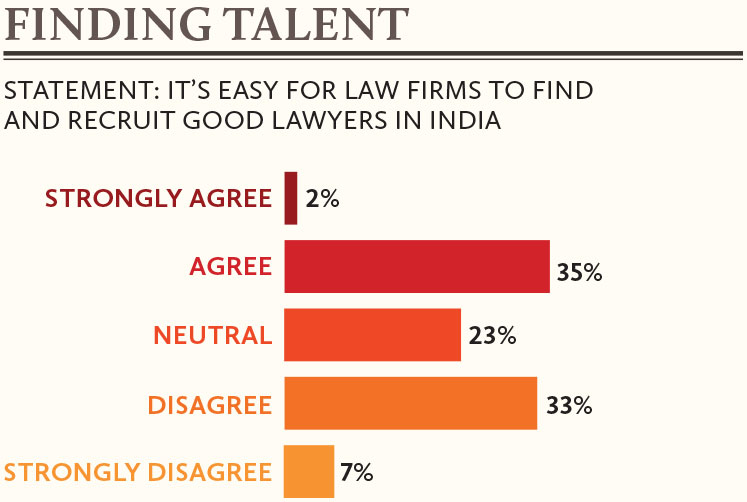 Finding-talent-for-law-firms-in-India