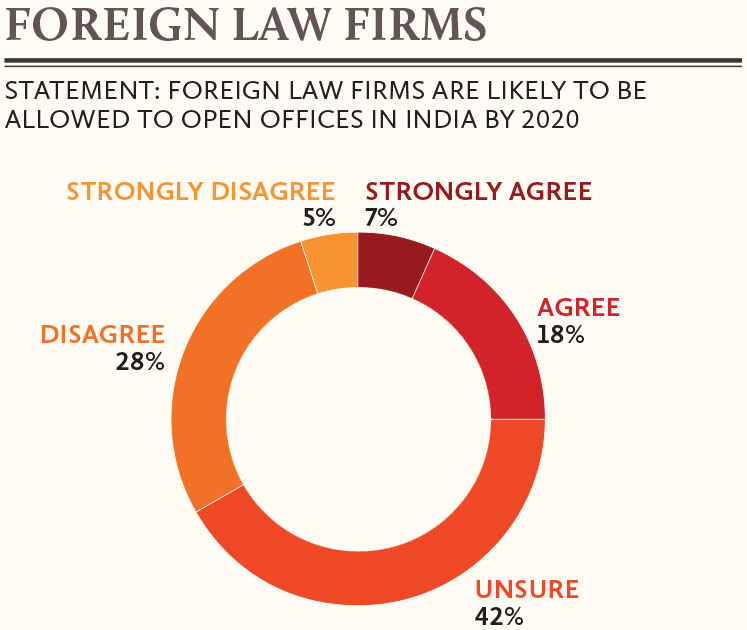 Foreign-law-firms-in-India-by-2020