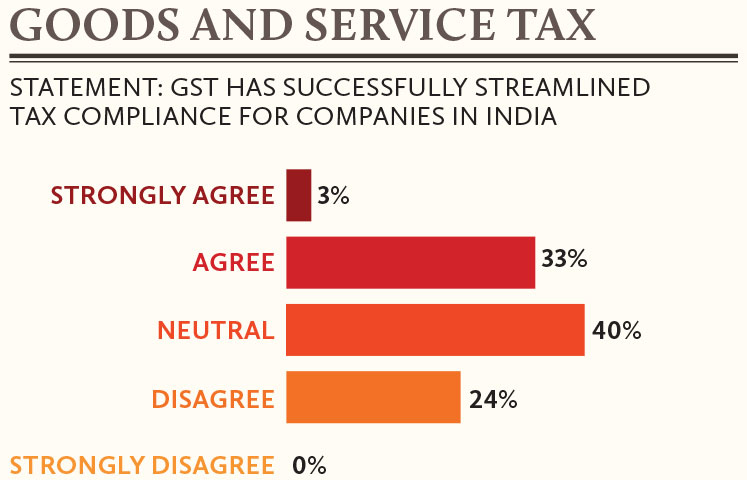 Goods-and-service-tax-in-India