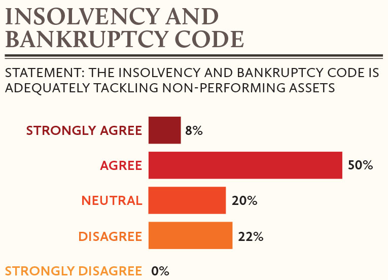 Insolvency-and-Bankruptcy-Code-in-India