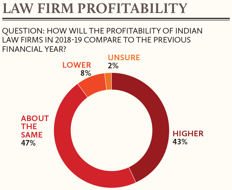 Law-Firm-Profitability-of-Indian-law-firms