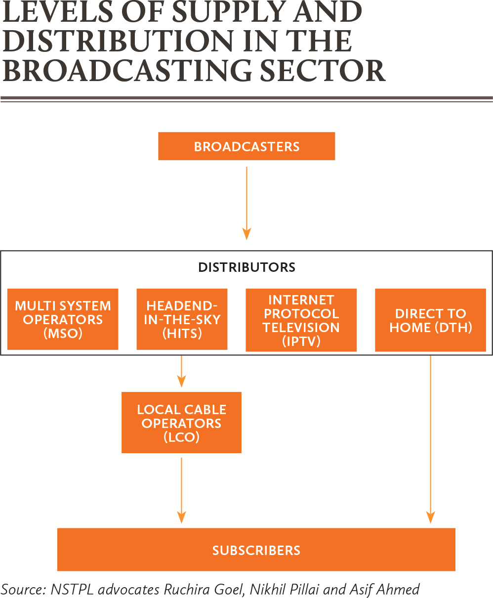 Levels-of-supply-and-distribution-in-the-broadcasting-sector