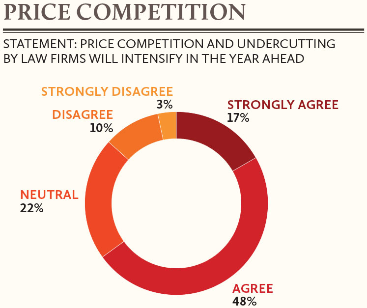 Price-competition-and-undercutting-of-law-firms-in-India