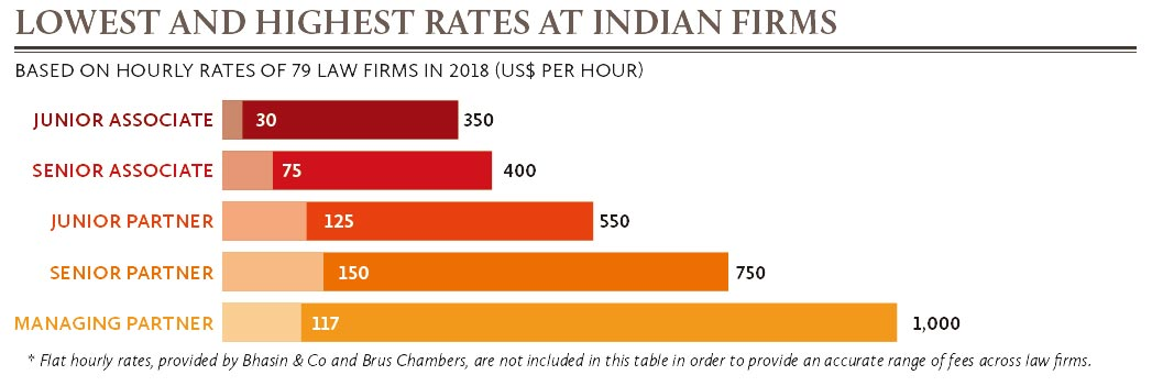 Lowest-and-highest-rates-at-Indian-firms