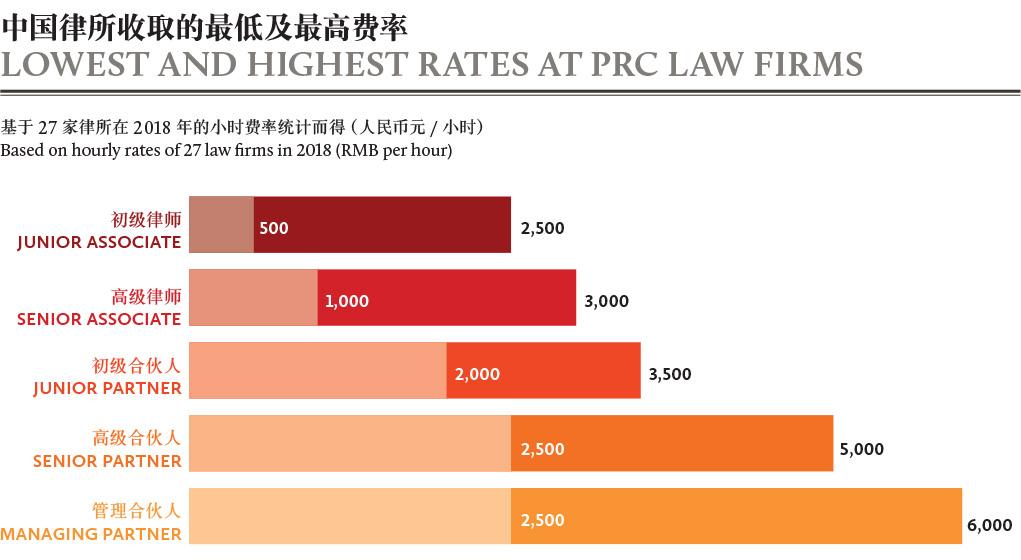 中国律所收取的最低及最高费率-LOWEST-AND-HIGHEST-RATES-AT-PRC-LAW-FIRMS