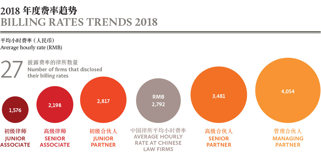 2018年度费率趋势-BILLING-RATES-TRENDS-2018
