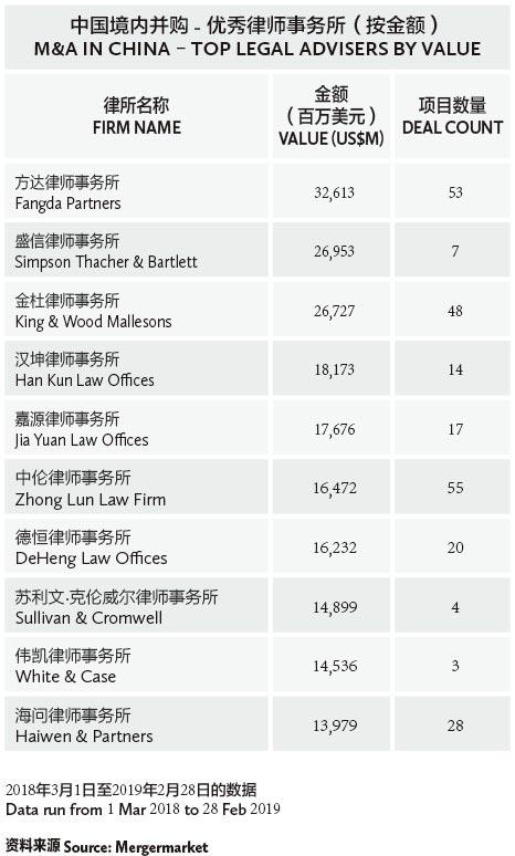 中国境内并购---优秀律师事务所(按金额)-M&A-in-China-–-Top-legal-advisers-by-value