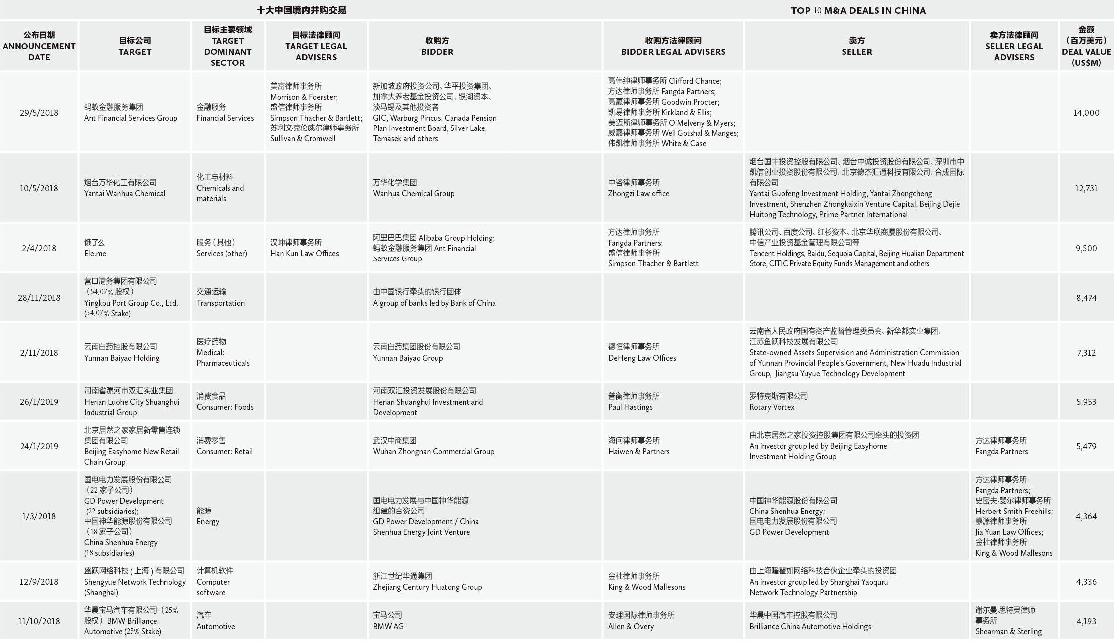 十大中国境内并购交易-Top-10-M&A-deals-in-China