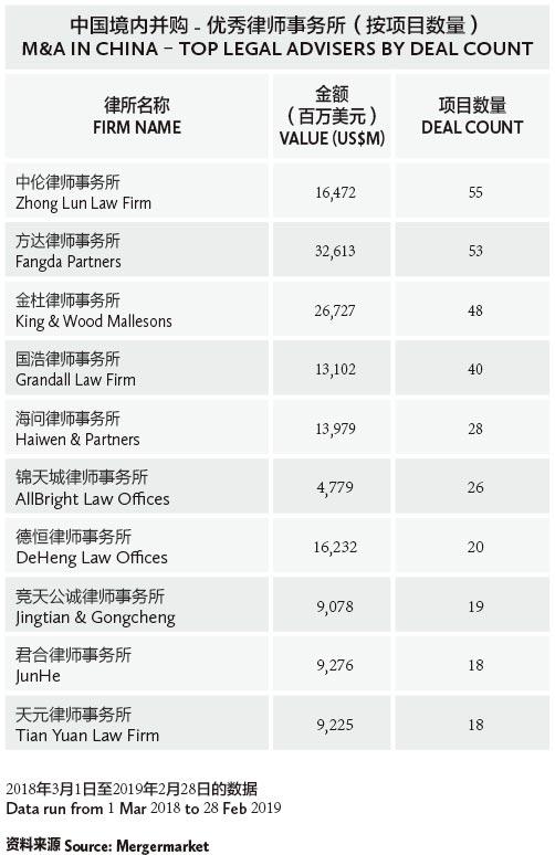 中国境内并购---优秀律师事务所(按项目数量)-M&A-in-China-–-Top-legal-advisers-by-deal-count