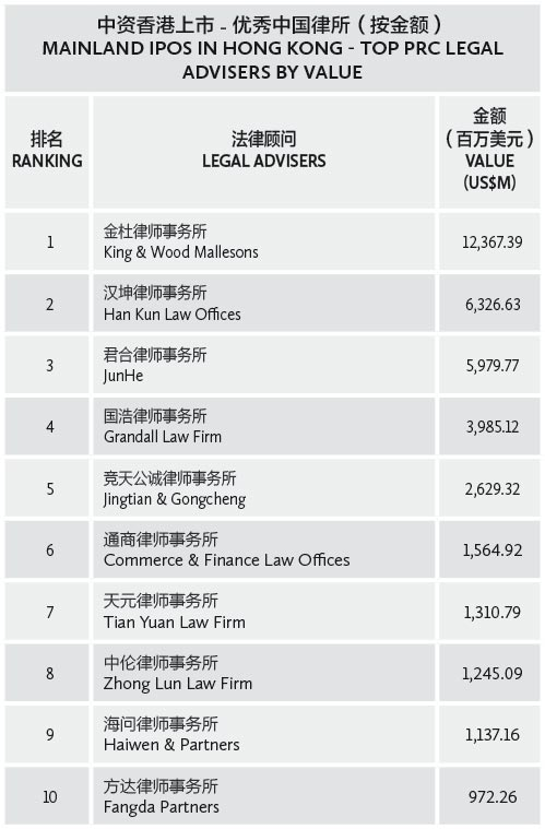 001-中资香港上市---优秀中国律所(按金额)-mainland-IPOs-in-Hong-Kong---Top-PRC-legal-advisers-by-value