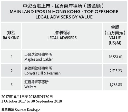 003-中资香港上市---优秀离岸律所(按项目数量)-MAINLAND-IPOS-IN-HONG-KONG---TOP-OFFSHORE-LEGAL-ADVISERS-BY-DEAL-NUMBER