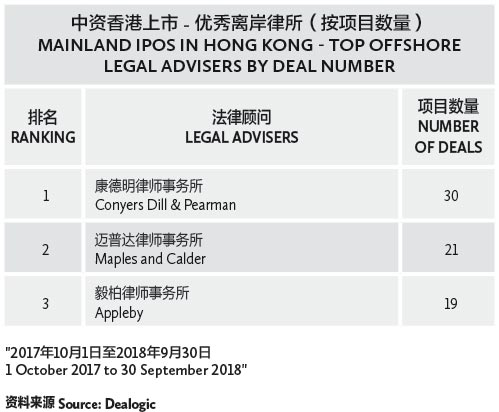 006-中资香港上市---优秀离岸律所(按项目数量)-MAINLAND-IPOS-IN-HONG-KONG---TOP-OFFSHORE-LEGAL-ADVISERS-BY-DEAL-NUMBER