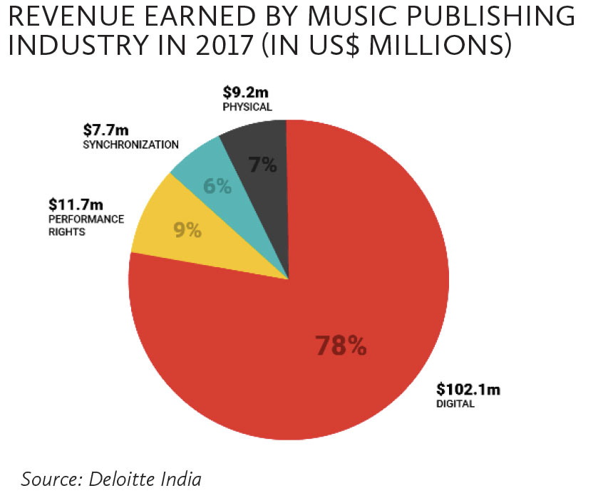Revenue-earned-by-music-publishing-industry-in-2017-(in-US$-millions)