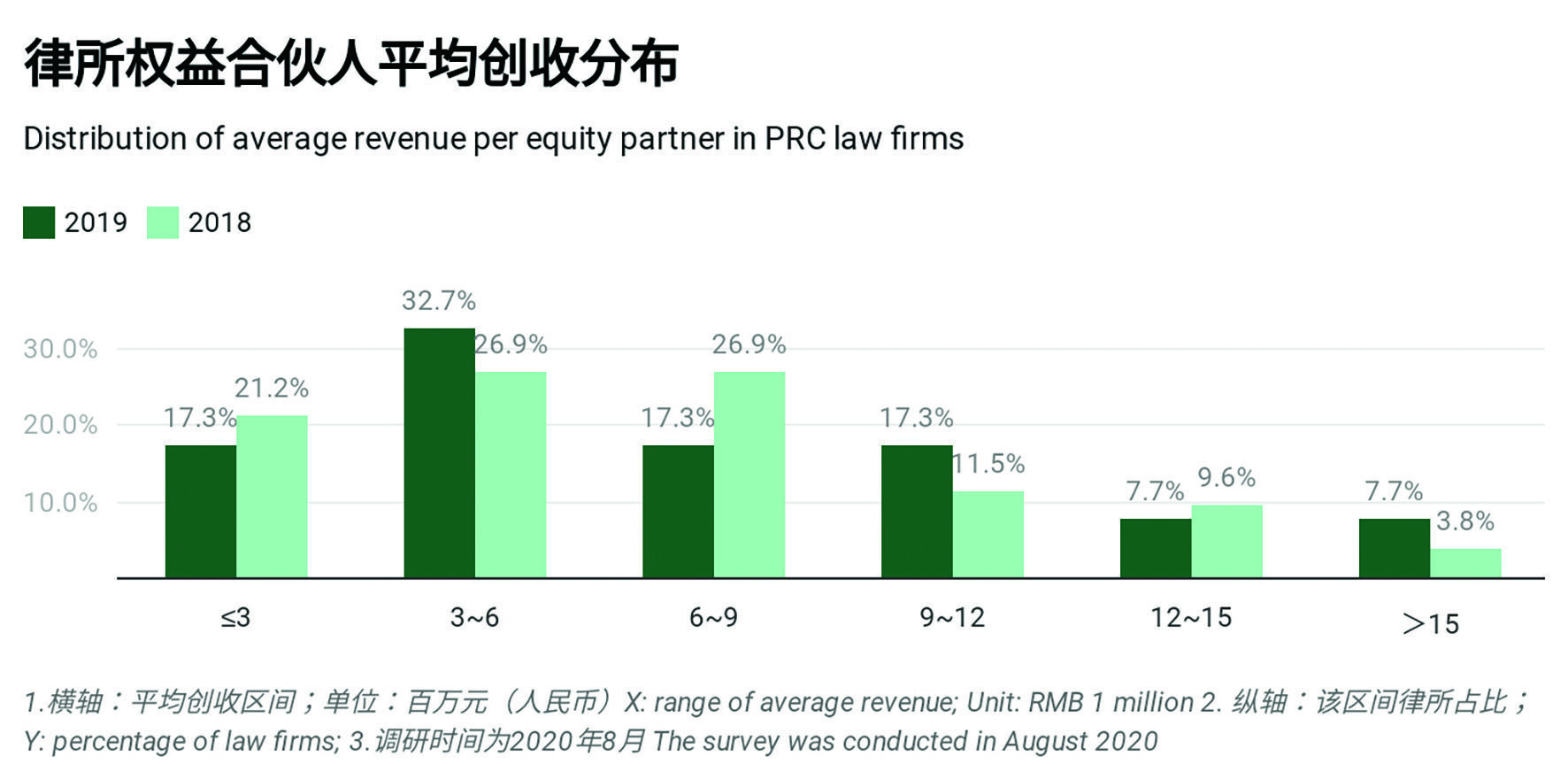 average revenue per equity partner_new