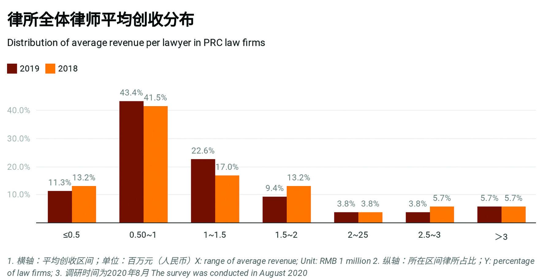 average revenue per lawyer_new
