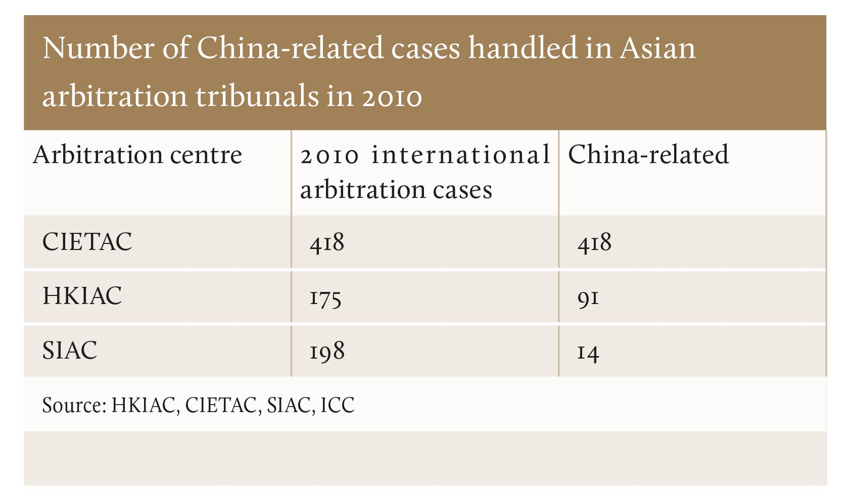 Number of China-related cases handled in Asian arbitration tribunals in 2010