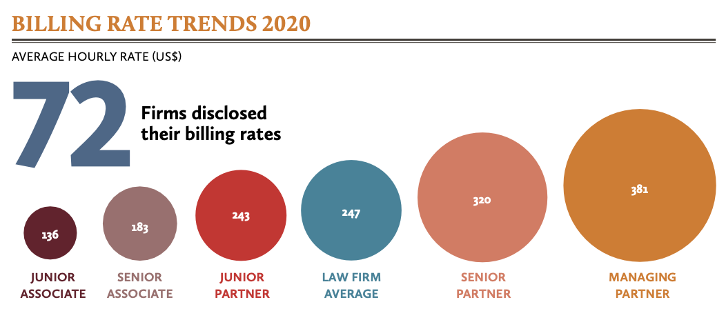 Billing rate trends 2020