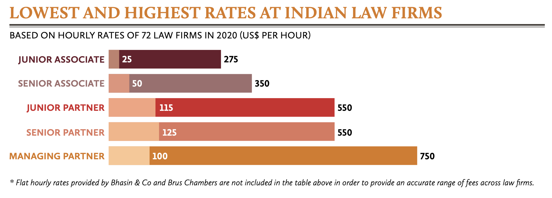Lowest and highest rates at Indian law firms