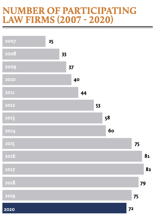 Number of participating law firms (2007 - 2020)
