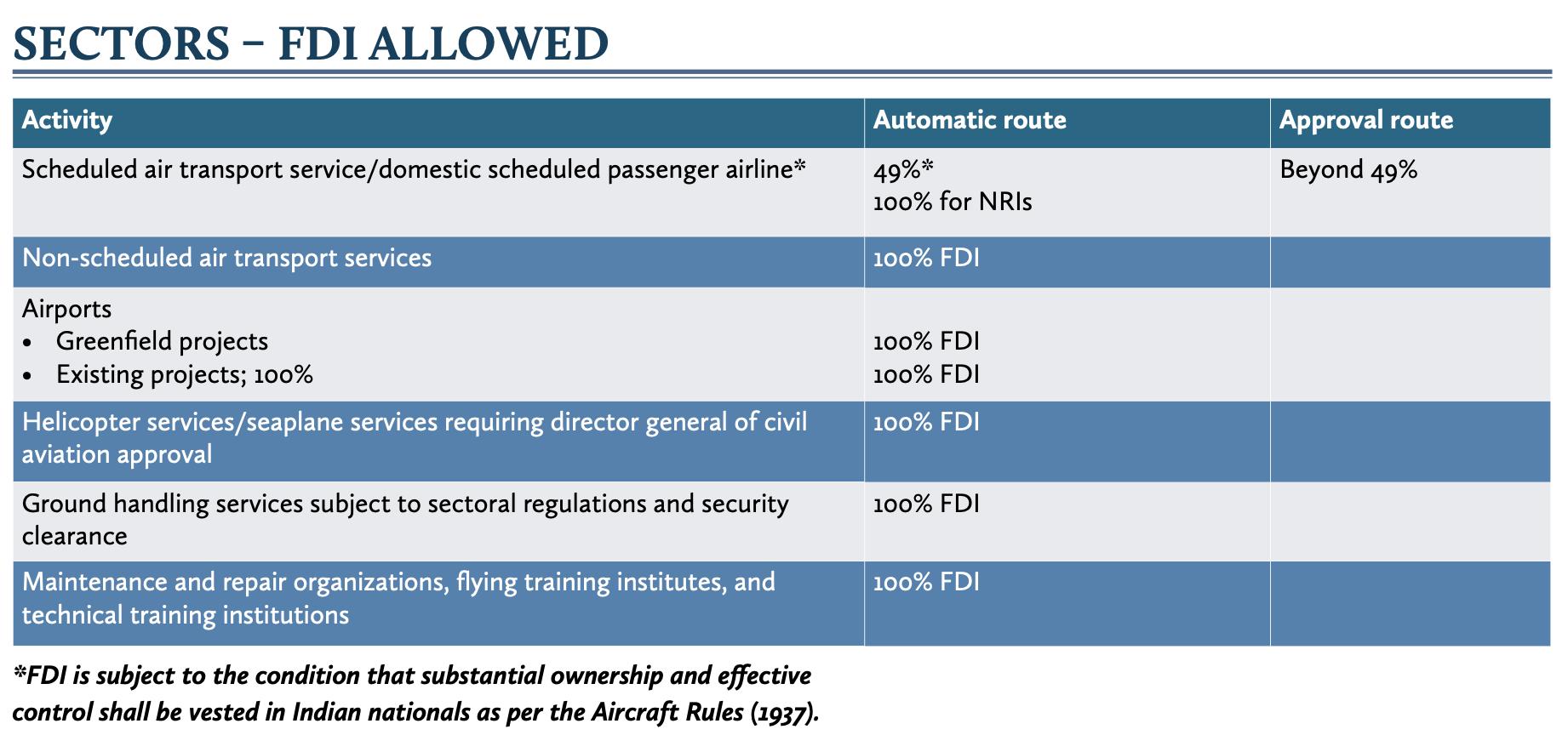 Sector - FDI allowed
