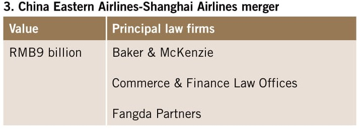 China Eastern Airlines-Shanghai Airlines merger