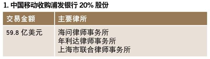 中国移动收购浦发银行20%股份