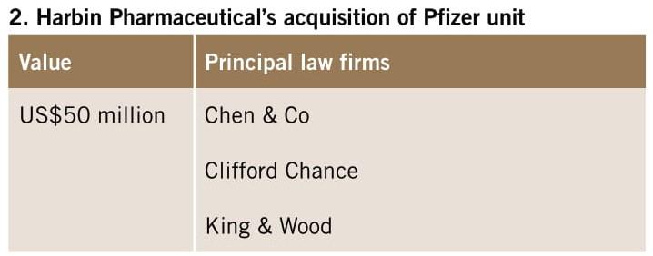 Harbin Pharmaceutical's acquisition of Pfizer unit