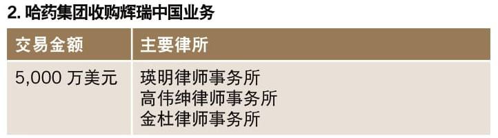 哈药集团收购辉瑞中国业务