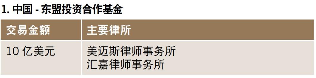 中国-东盟投资合作基金