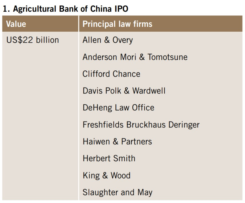 Agricultural Bank of China IPO