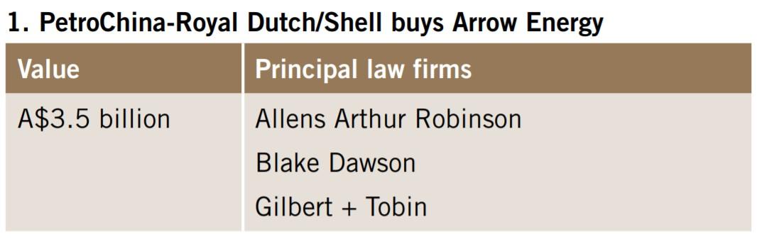 PetroChina-Royal Dutch/Shell buys Arrow Energy