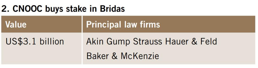 CNOOC buys stake in Bridas