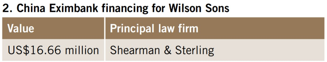 China Eximbank financing for Wilson Sons