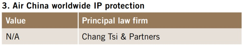 Air China worldwide IP protection