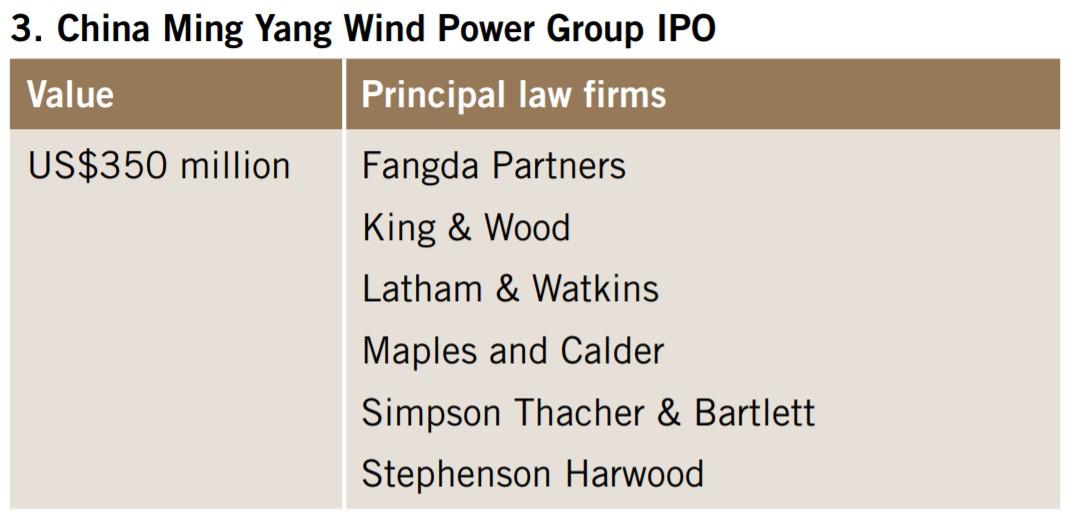 China Ming Yang Wind Power Group IPO