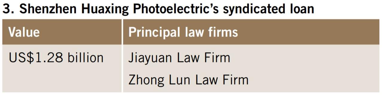 Shenzhen Huaxing Photoelectirc's syndicated loan
