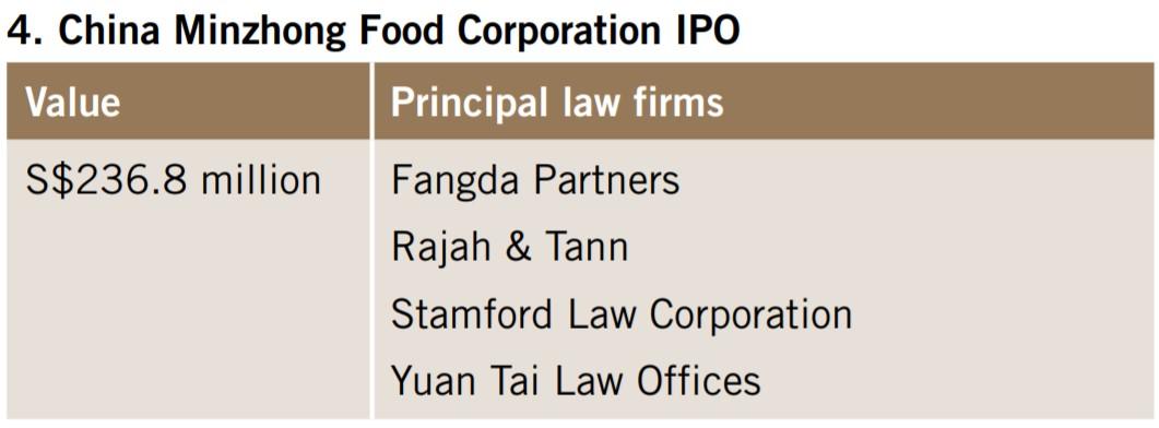 China Minzhong Food Corporation IPO
