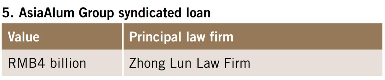 Aisa Alum Group syndicated loan