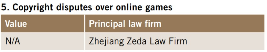 Copyright disputes over online games