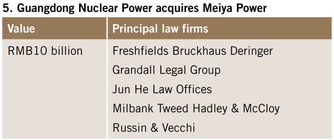 Guangdong Nuclear Power acquires Meiya Power