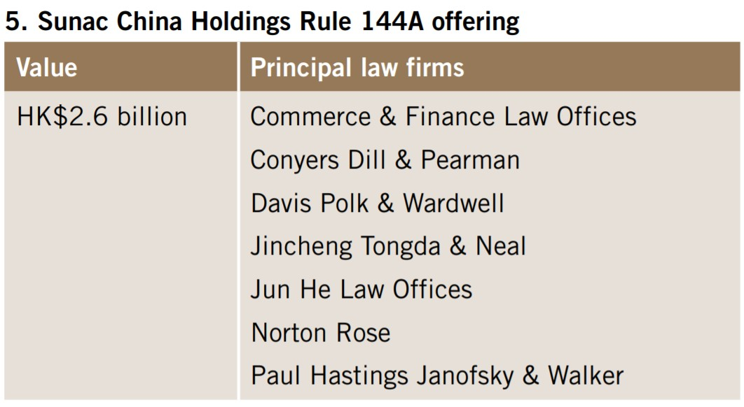 Sunac China Holdings Rule 144A offering