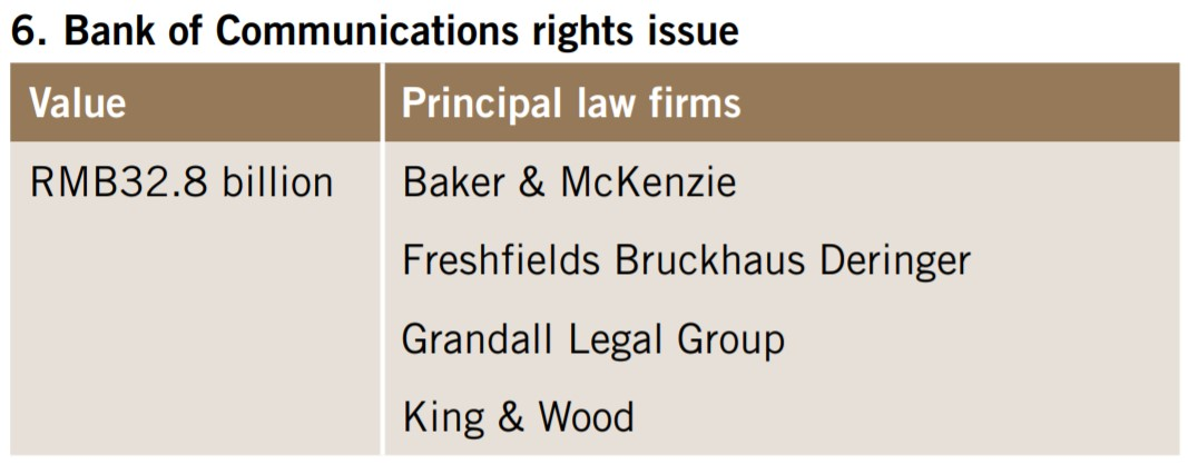 Bank of Communications rights issue
