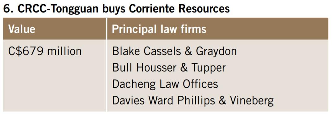 CRCC-Tongguan buys Corriente Resources
