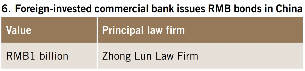 Foreign-invested commercial bank issues RMB bonds in China