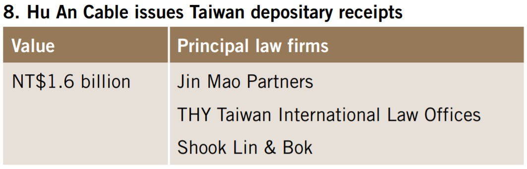 Hu An Cable issues Taiwan depositary receipts