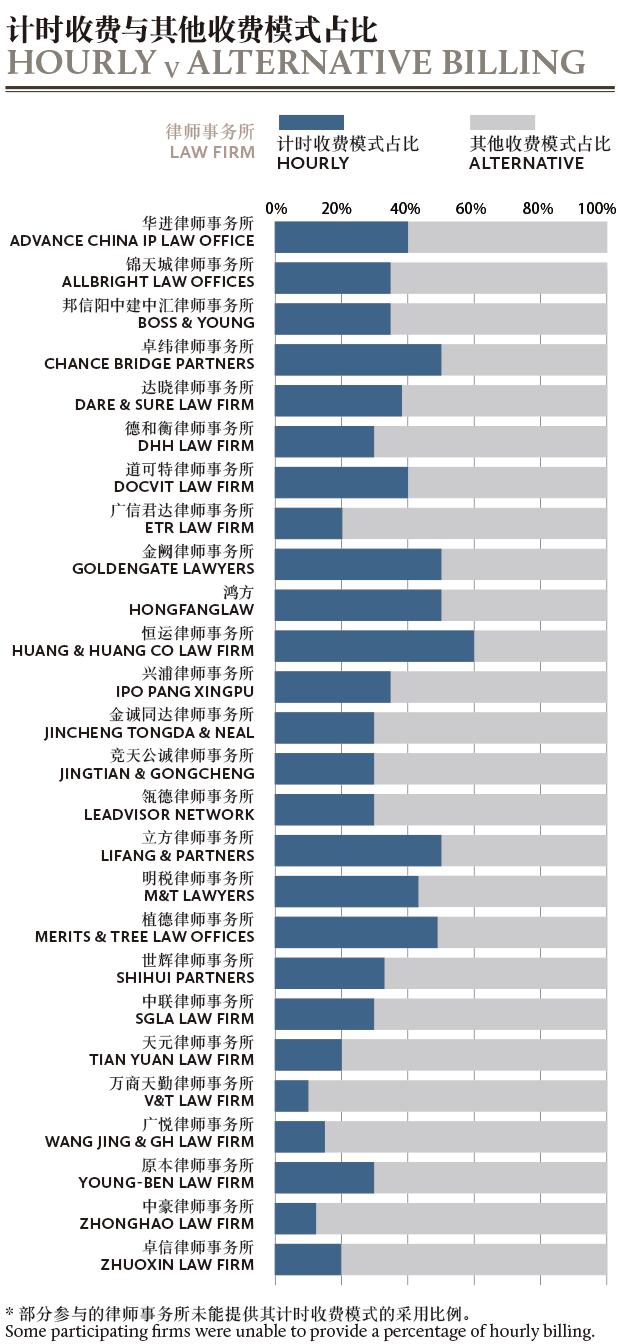 Billing-rates-percentage-002