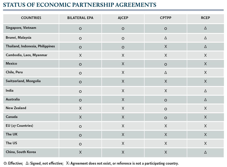 status of economic partnership agreements